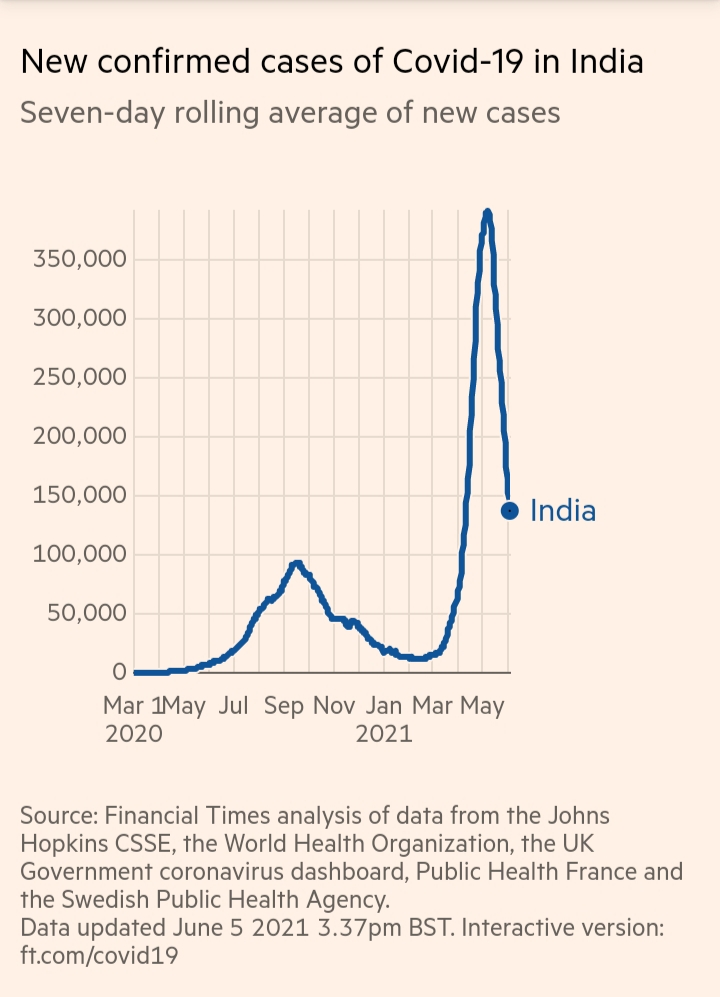 India's deadly second wave seems to be slowing down with most states under lockdown.